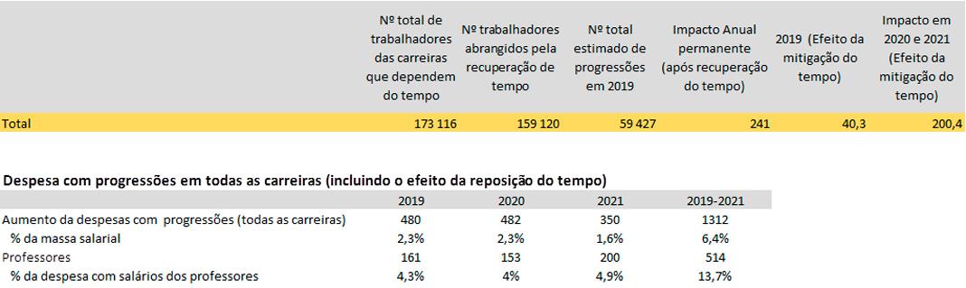 """Carreiras especiais da Função Pública com """"alguma"""" recuperação de tempo de serviço"""