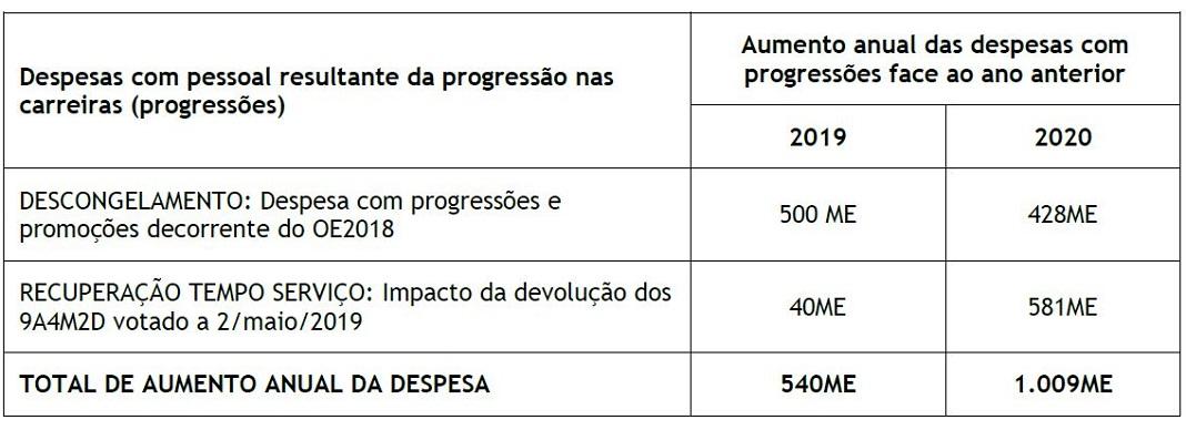 Resolução da Assembleia da Republica sobre professores tem impacto de 800 M€