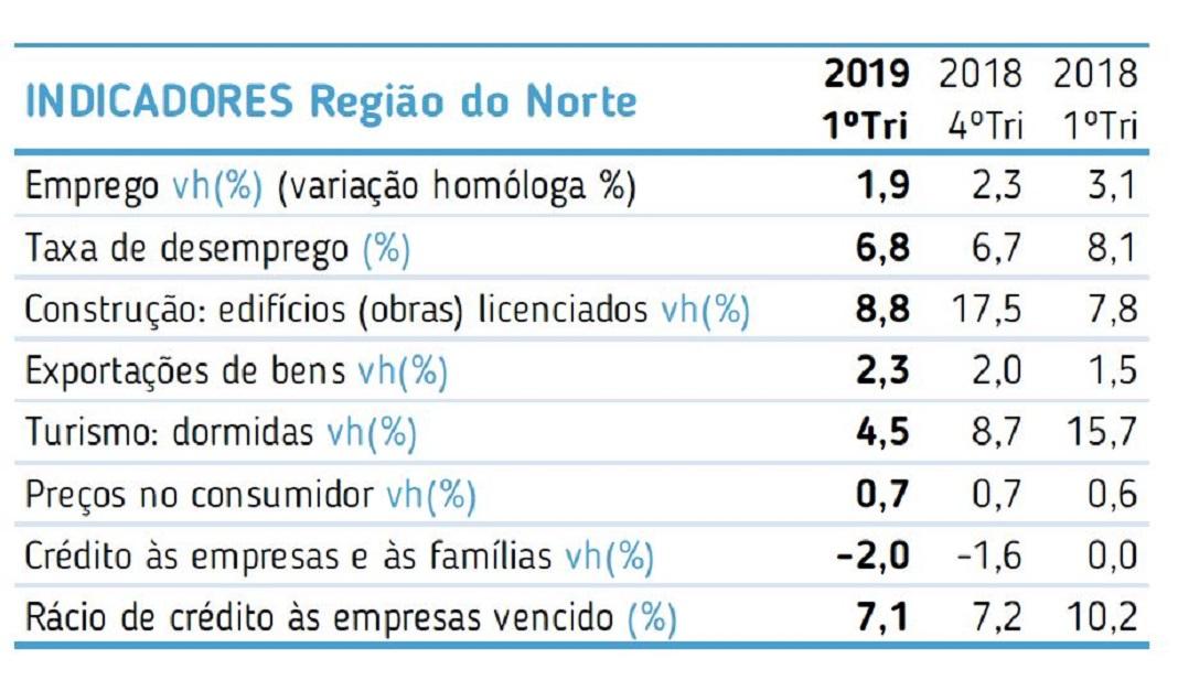 Dados do relatório NORTE CONJUNTURA