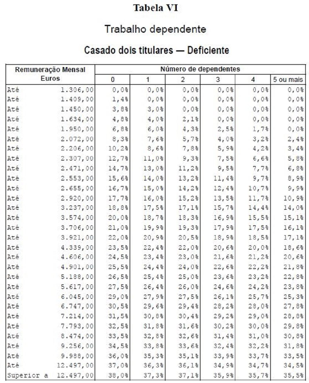 Tabela VI - IRS