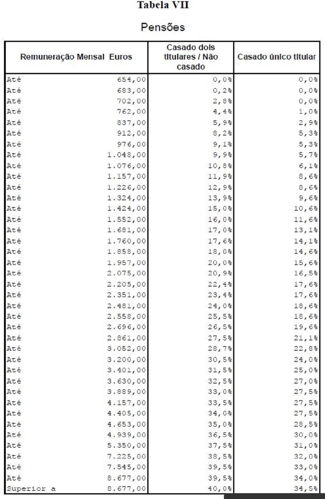 Tabela VII - IRS