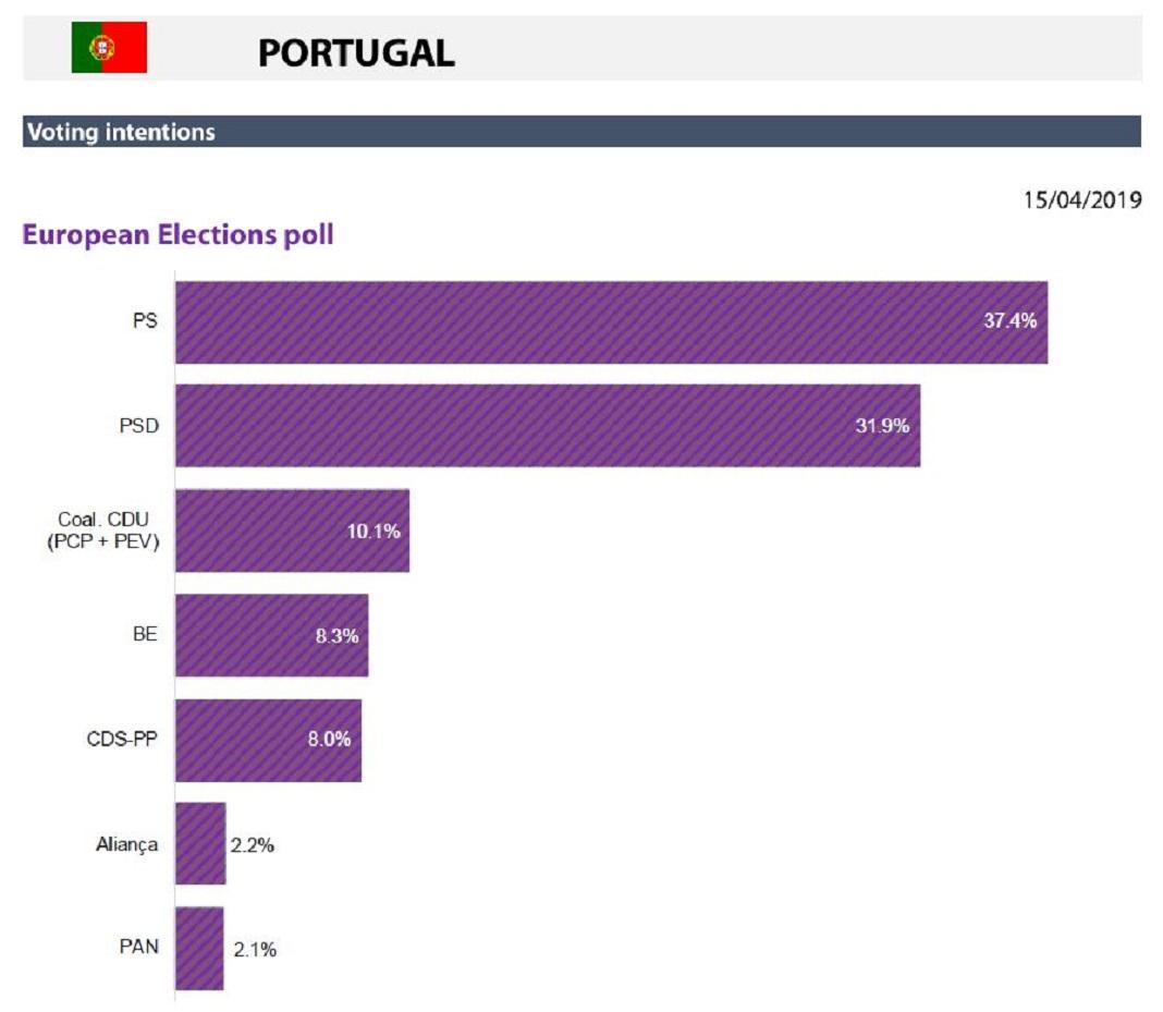 Eleições europeias: projeções do Parlamento Europeu Eleições europeias: projeções do Parlamento Europeu
