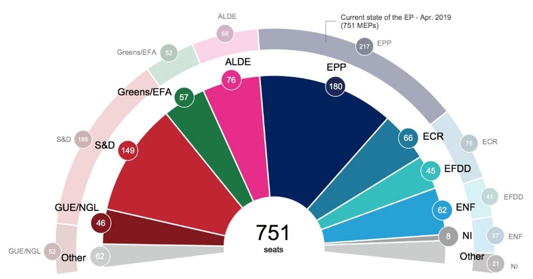 Eleições europeias: projeções do Parlamento Europeu