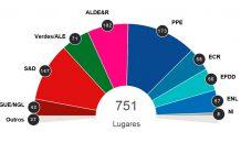 Projeção das eleições europeias a nível europeu