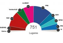 Nova projeção das eleições europeias a nível europeu