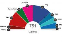 Parlamento Europeu: Resultados das eleições europeias de 2019