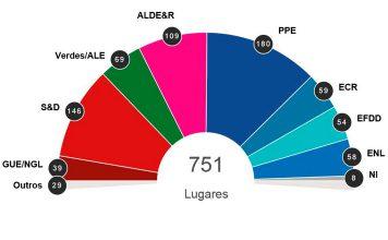 Eleições europeias 2019: Lugares no novo Parlamento Europeu