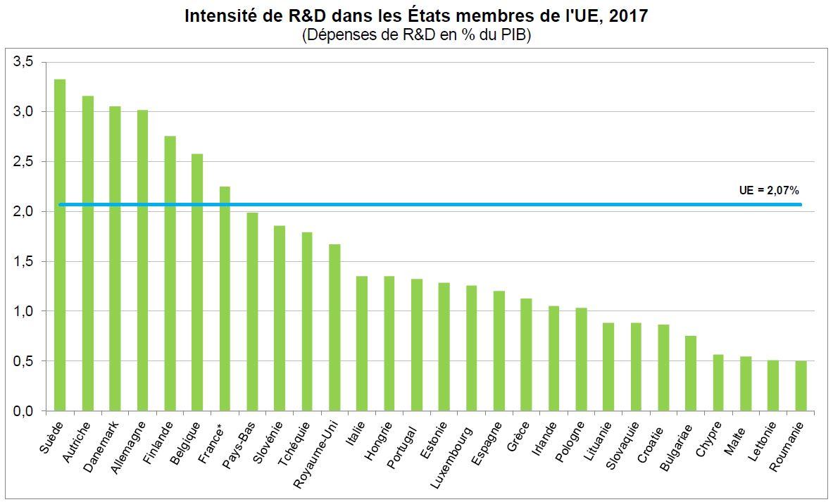 Despesa com Investigação e Desenvolvimento sobe na UE em 2017. Dados do Eurostat