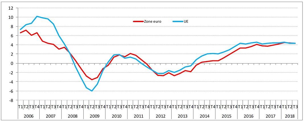 Evolução dos preços de habitação