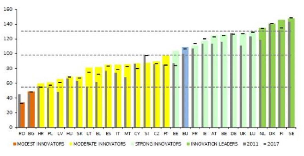 Portugal reforça posição como país inovador europeu