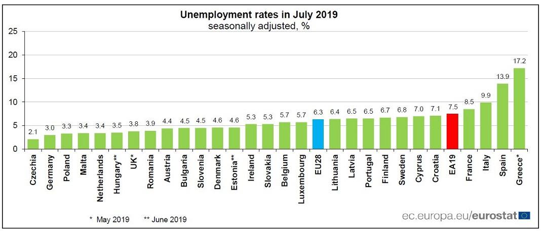 Desemprego diminuiu em Portugal, em julho, para 6,5%