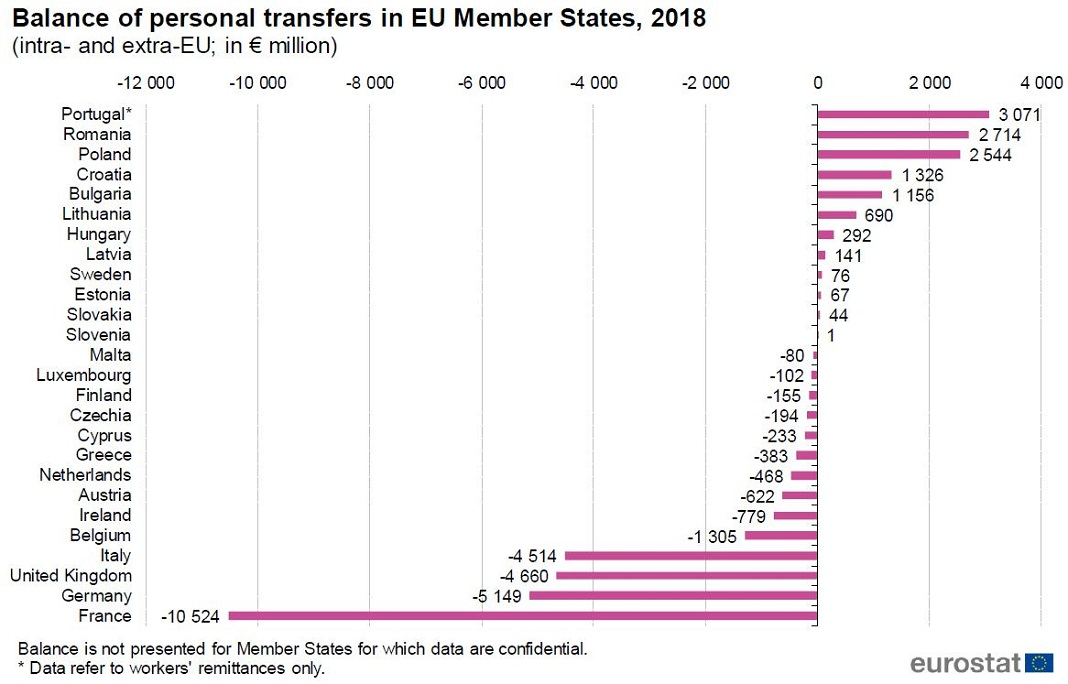 Emigrantes transferiram para Portugal 3,6 mil milhões de euros