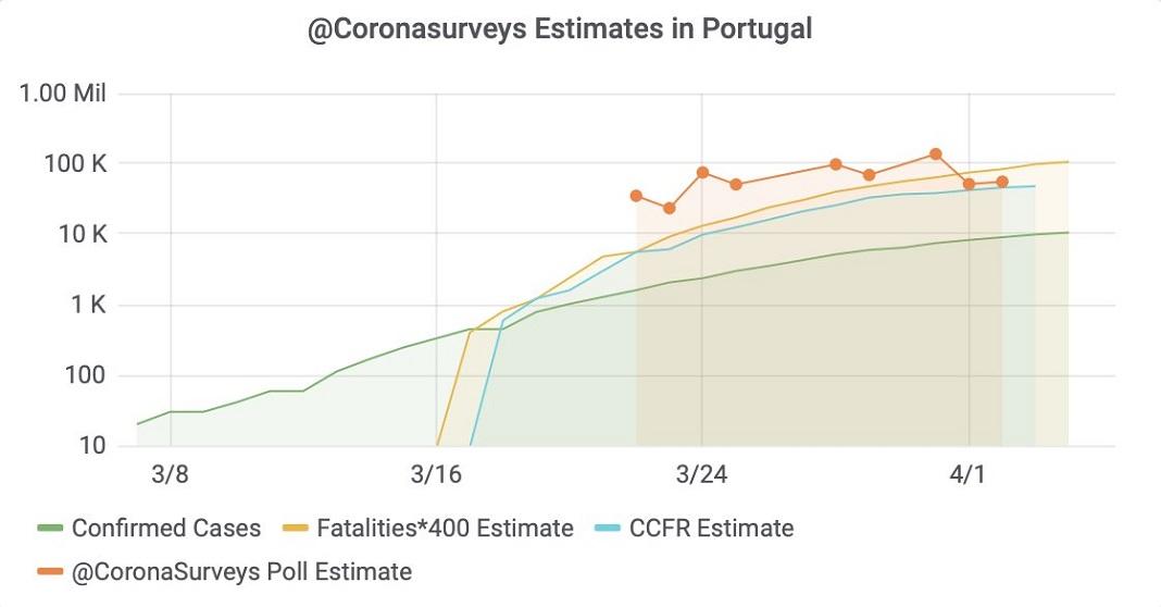 Dados do projeto @CoronaSurveys de 5 de abril