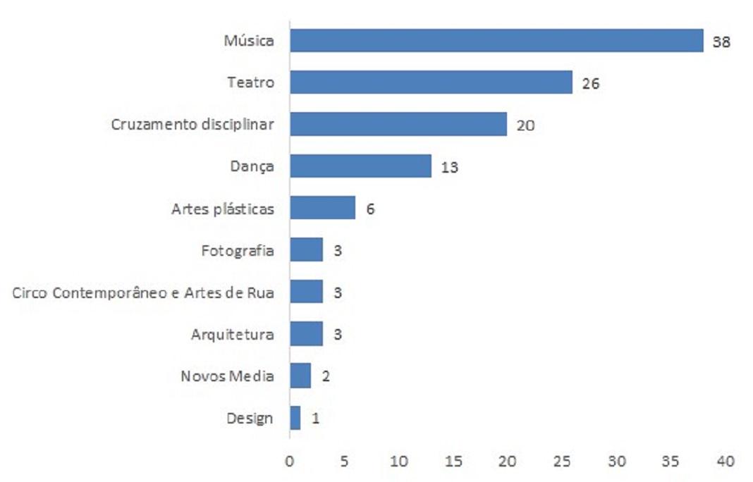 Fonte: DGARTES, Plataforma de Gestão de Apoios às Artes.