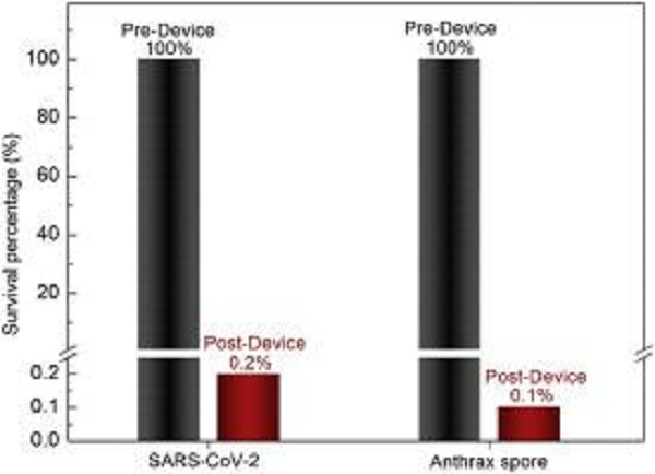 Desempenho do dispositivo protótipo em SARS-CoV-2 e Bacillus anthracis em aerossol. Gráfico: Universidade de Houston