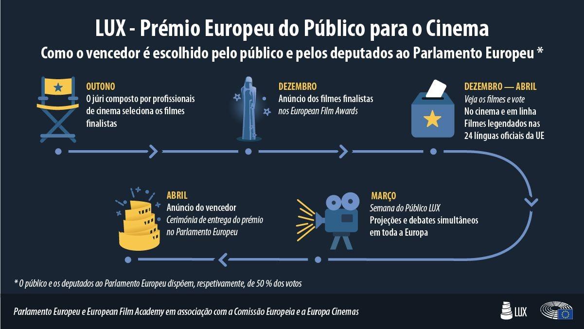 Ciclo de cinema europeu - LUX Film Days Online