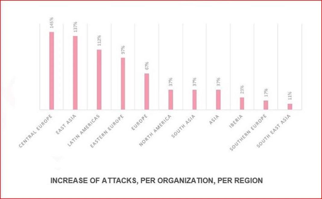 Aumento de ciberataques a organizações de saúde por região