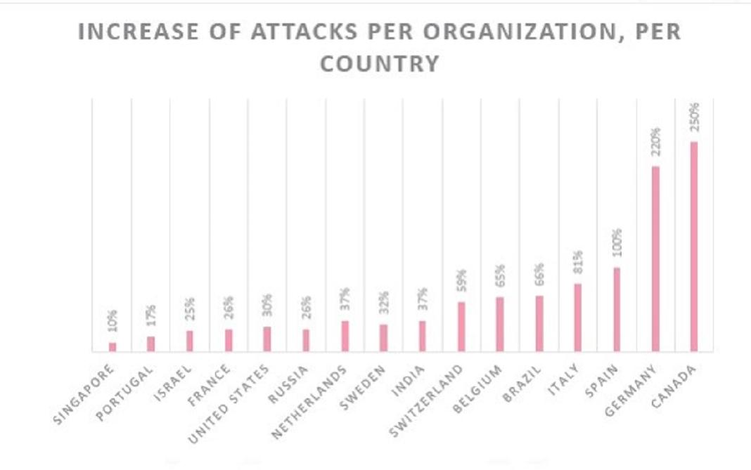 Aumento de ciberataques a organizações de saúde por país