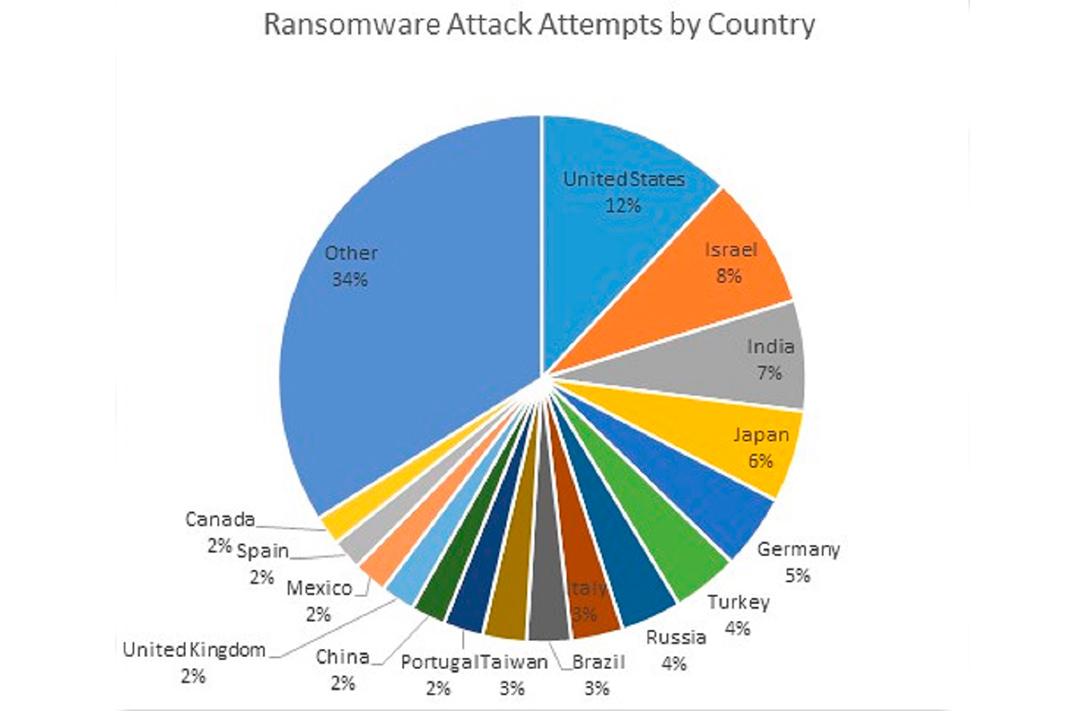 Tentativas de ataque Ransomware por país. Fonte: Check Point