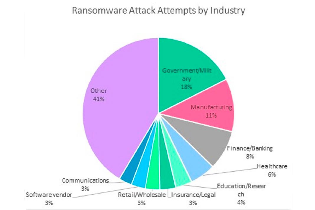 Tentativas de ataque Ransomware por setor. Fonte: Check Point Research