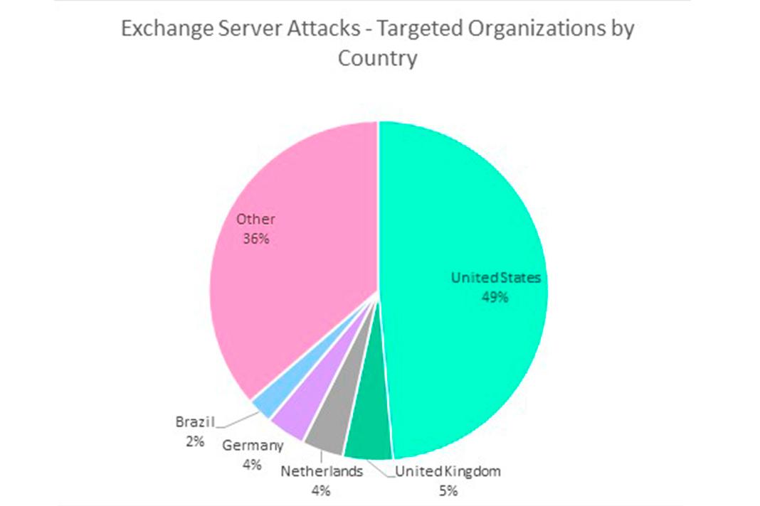 Percentagem de ciberataques aos servidores Microsoft Exchange das organizações por país. Fonte: Check Point Research