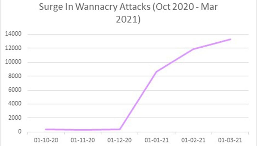 Número de ataques do WannaCry nos últimos 6 meses. Fonte: Check Point Research
