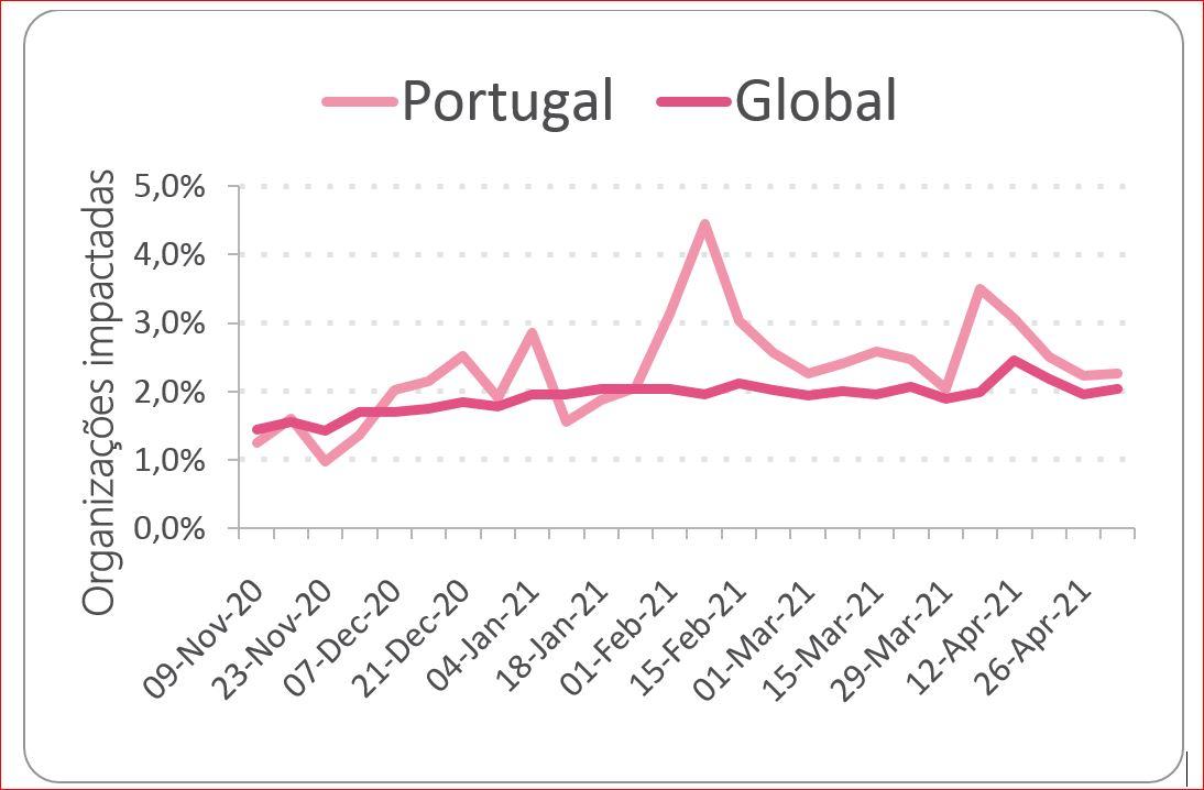 Ataques de Ransomware nos últimos 6 meses – comparativo entre Portugal e média global