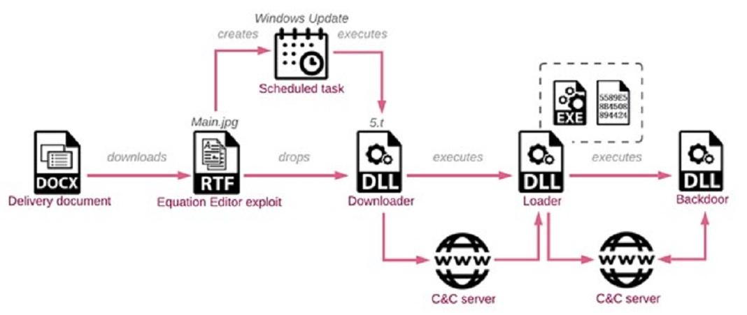 Diagrama da cadeia de infeção elaborada pela Check Point