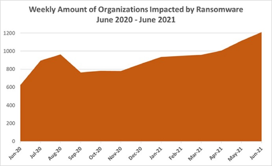 Número de empresas por semana atacadas por ransomware entre junho de 2020 e junho de 2021